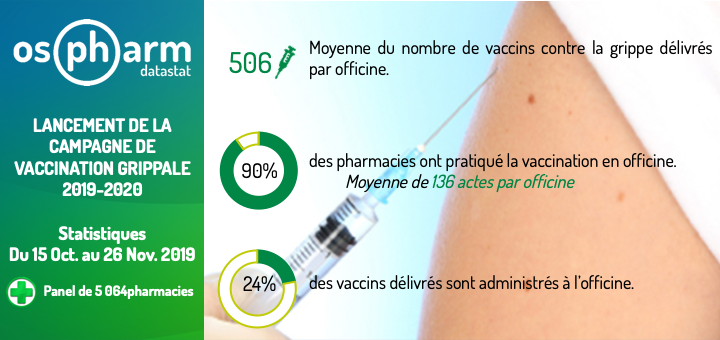 Stat grippe 1510-0511